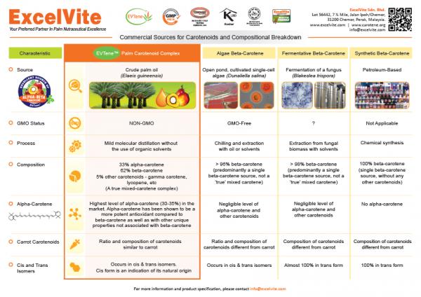 beta-carotene-sources-composition